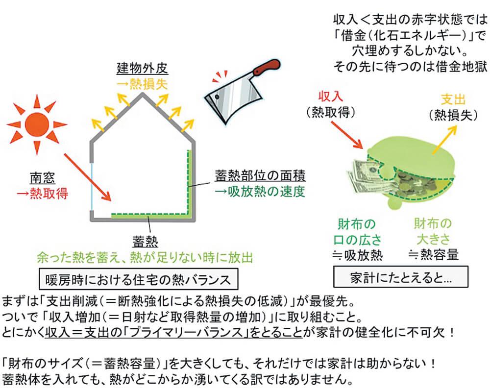 図1 熱の収支を「家計」に